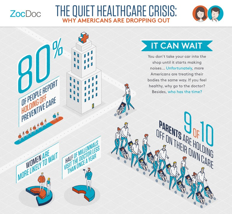 Infographic on the Quiet Healthcare Crisis: Why Americans