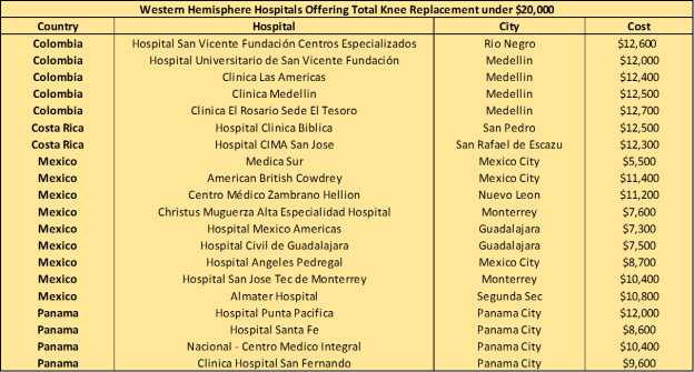 Western Hemisphere Hospitals Knee Surgery under $20,000