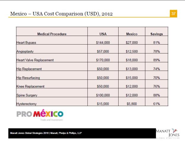 Cost comparison 2012