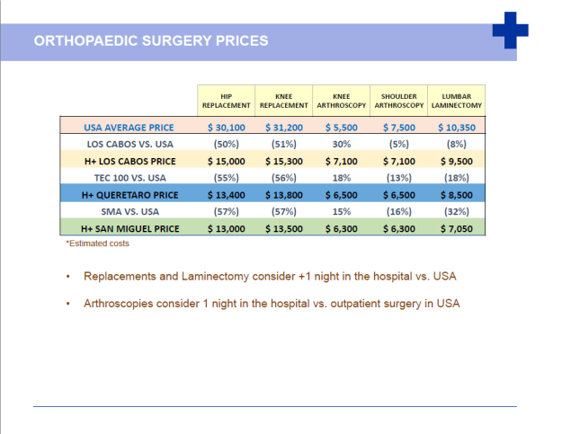 Ortho surgery prices