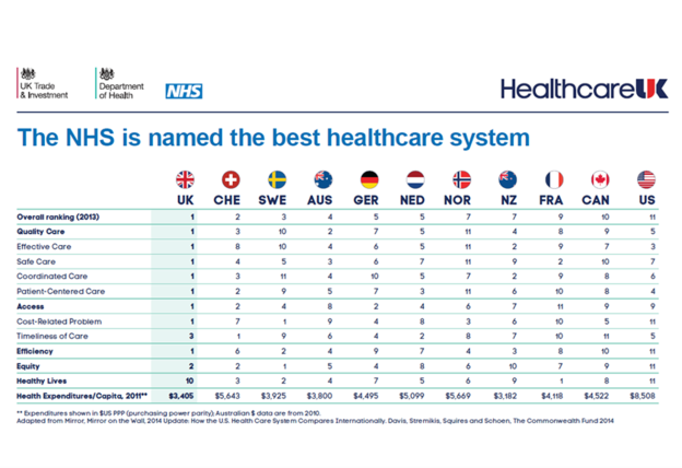 nhs-best-system