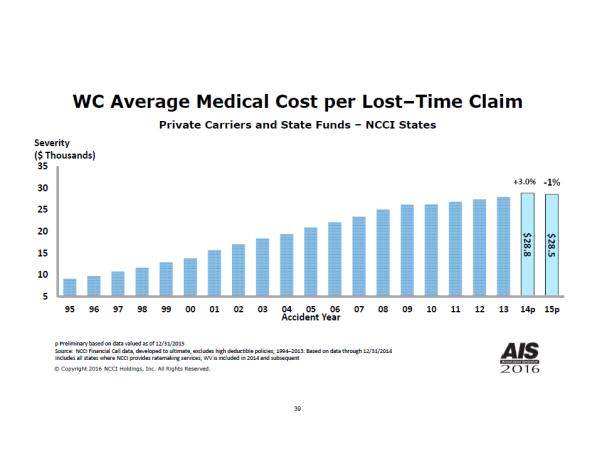 avg-med-cost-2016